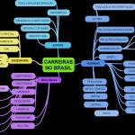 Mapa Mental, Criar Mapa mental, Exemplo de Mapas Mentais, Tony Buzan, Mapa Mental Online